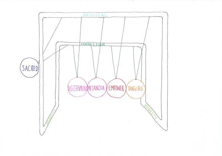 Values Diagram 3