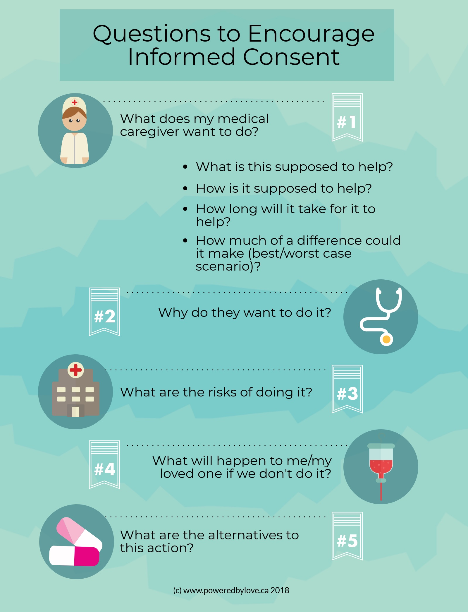 Questions to Encourage Informed Consent - Infographic